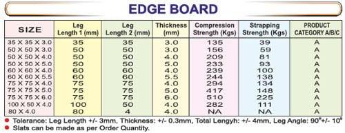 edgeboard_table - SRIPL