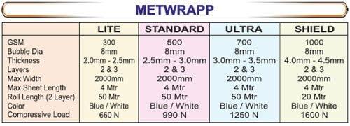 metalwrap_table - SRIPL