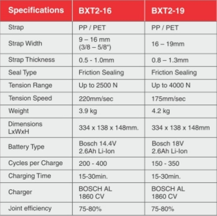 Battery Operated Plastic Strapping Tool BTX2 Specifications - SRIPL