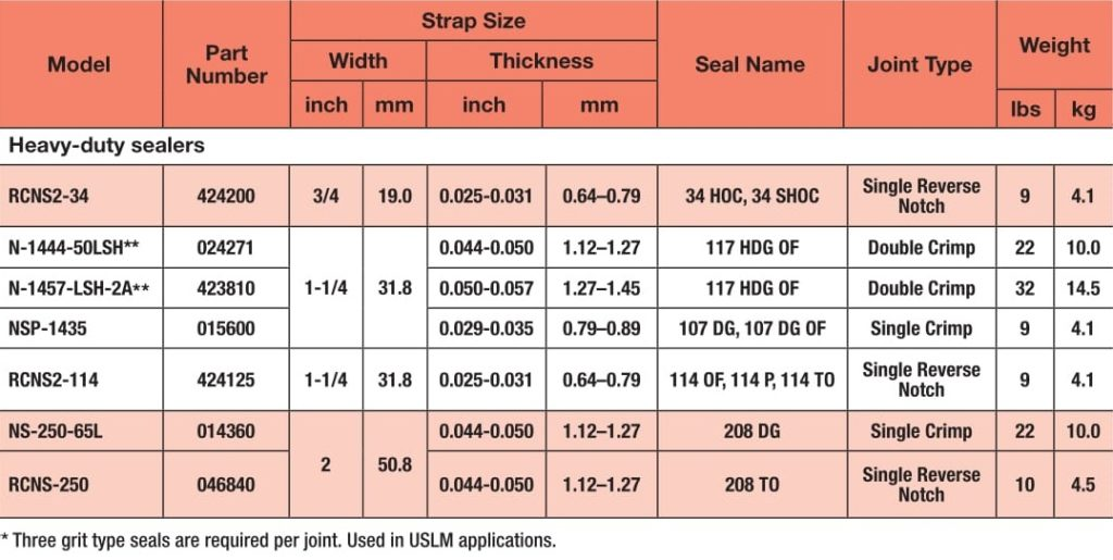 Pneumatic Sealers - RCNS - 2 - 114,34 Specifications - SRIPL