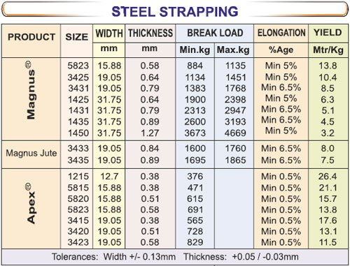 Steel Strap Specifications - SRIPL