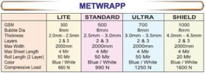 metalwrap_table - SRIPL