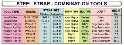 steel_strapping_combination tools table - SRIPL